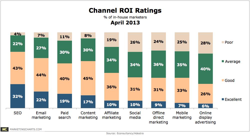 SEO и имейл маркетинга водят по отношение на ROI