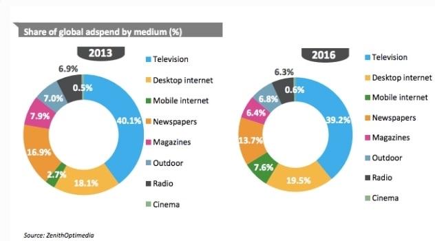 Онлайн рекламата расте с постоянни темпове