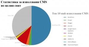 Разпространение на CMS 2016